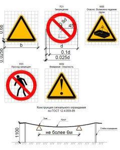 ППР на монтаж сетей водоснабжения и канализации - знаки безопасности